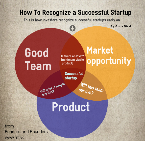 How to Recognize a Successful Startup [Infographic]